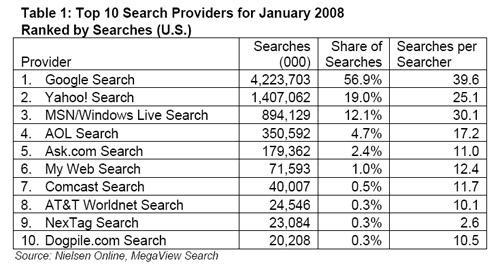 Google: Re incontrastato delle ricerche