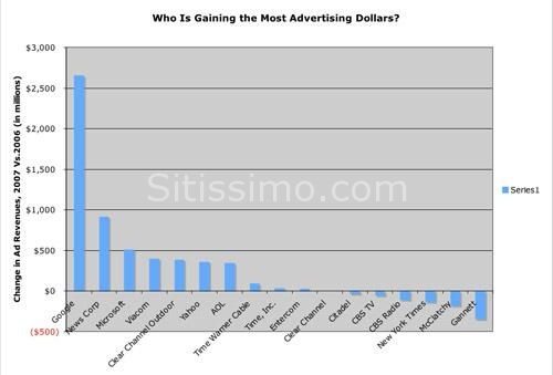 Google ancora re imbattuto della pubblicità online