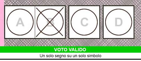Come votare, e come evitare di annullare la propria scheda